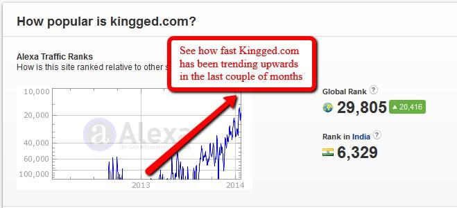 Kingged.com's Alexa Ranking 26th January, 2014