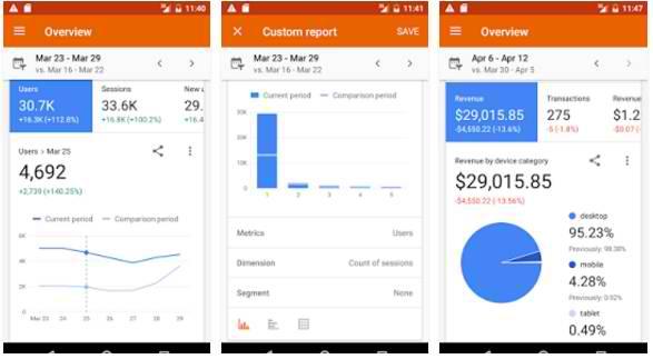best blog apps google analytics