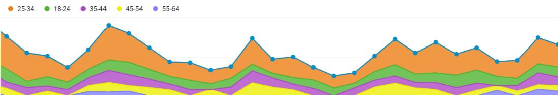content creator google analytics